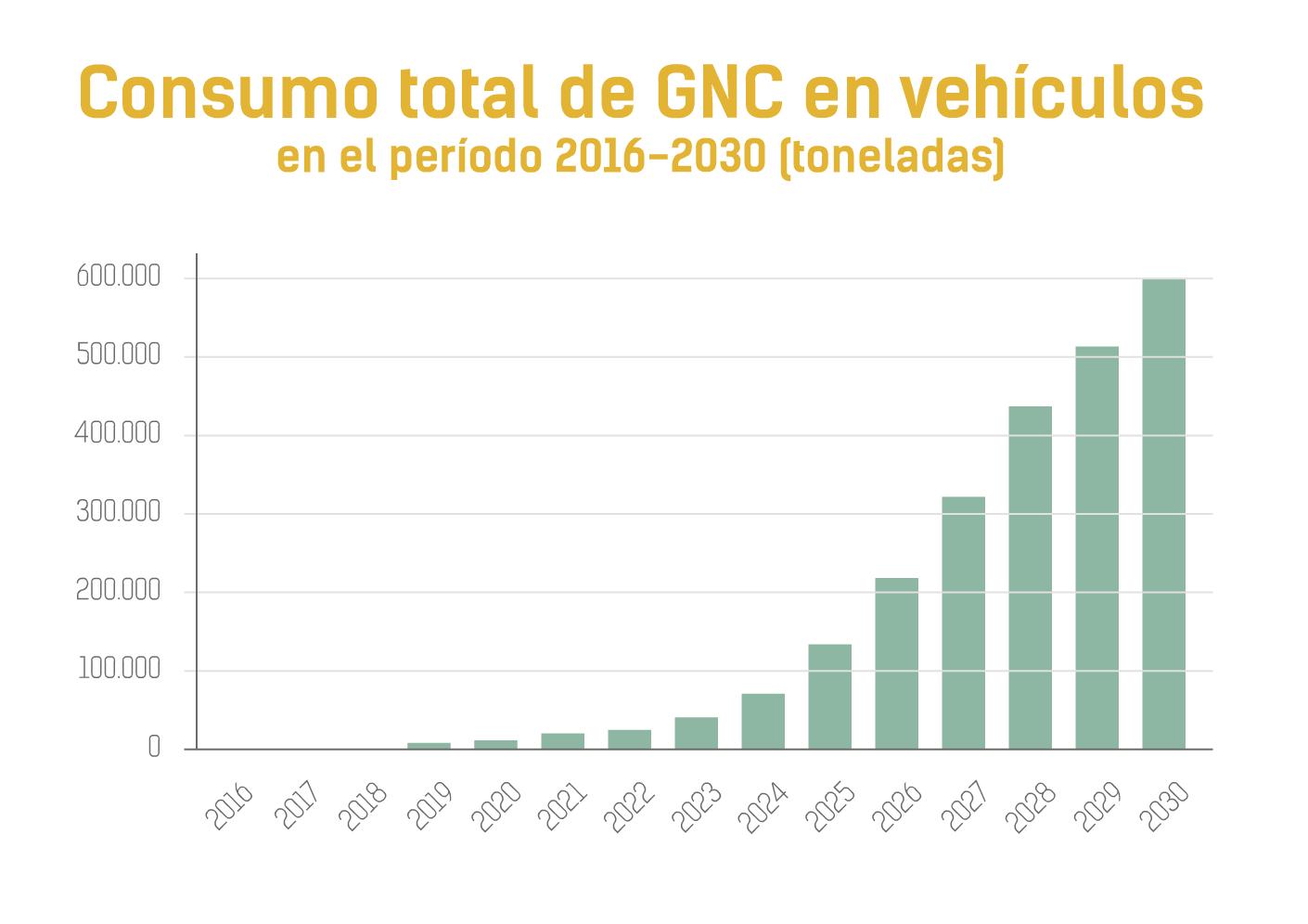 2. CONSUMO TOTOAL DE GNC EN VEHICULOS