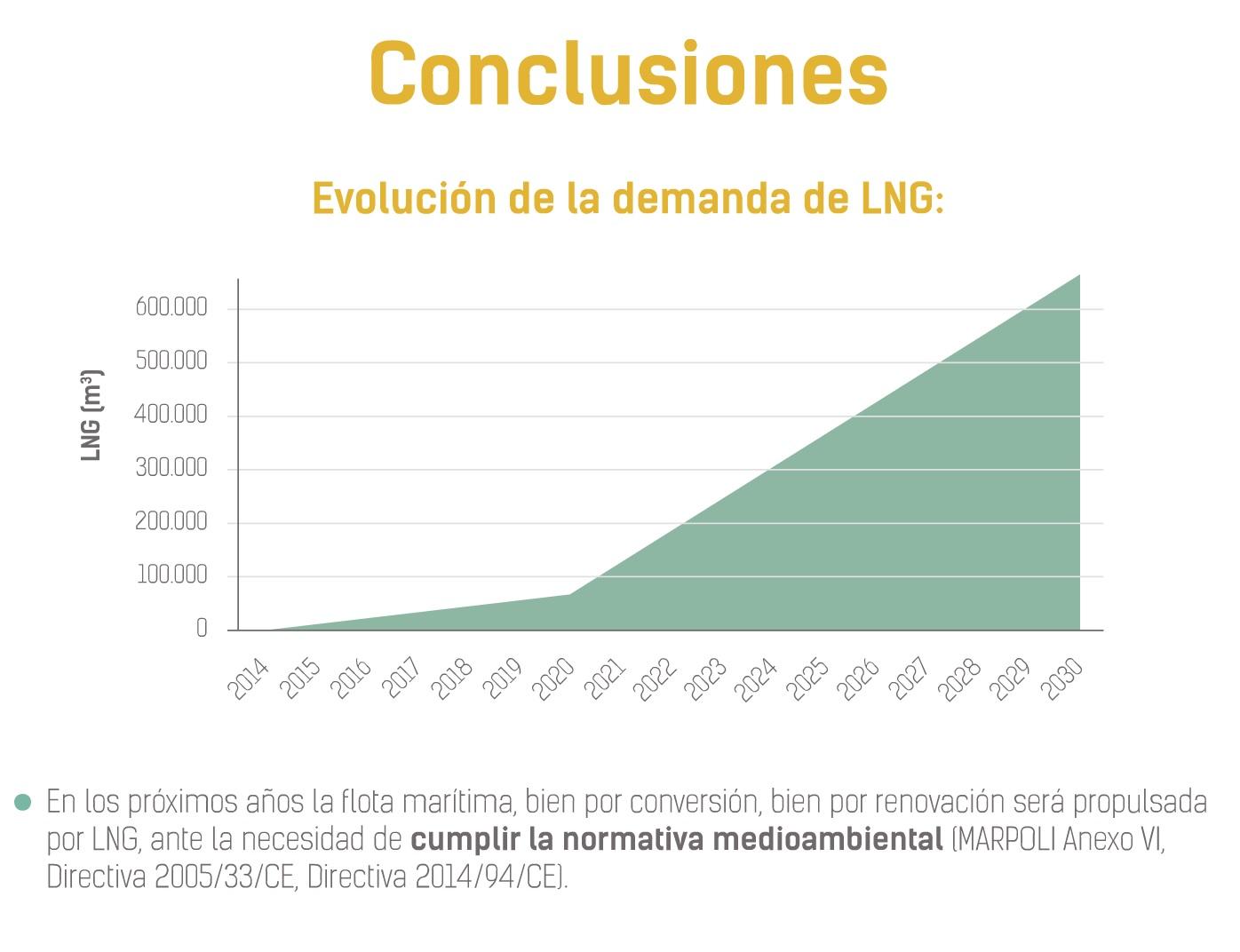 CONCLUSIONES EVOLUCIÓN DE LA DEMANDA DE LNG