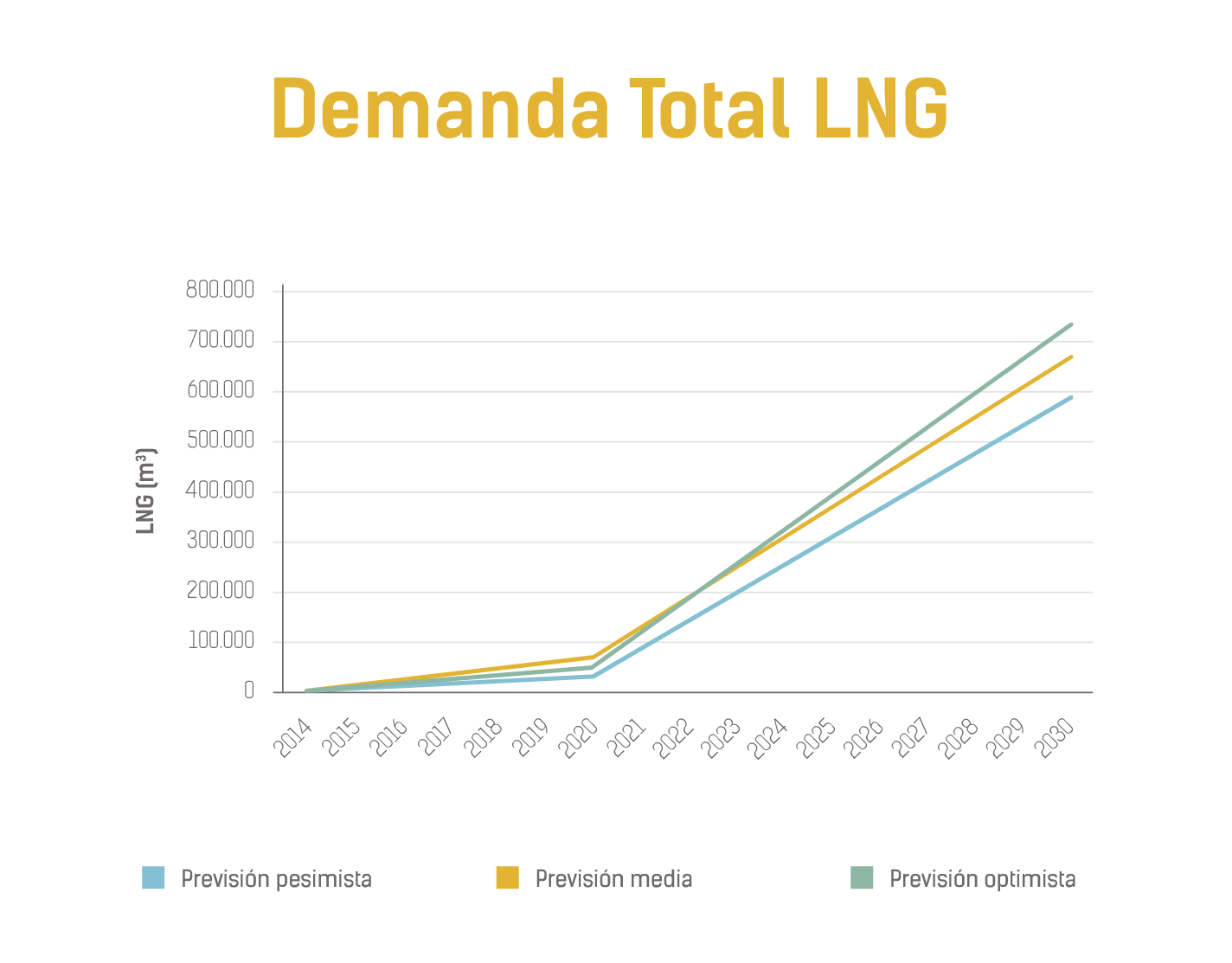 DEMANDA TOTAL LNG