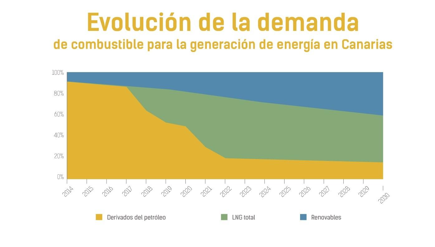 EVOLUCION DE LA DEMANDA DE COMBUSTIBLE PARA LA GENERACIÓN DE ENERGÍA EN CANARIAS