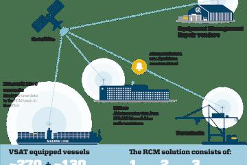 Las nuevas tecnologías aceleran su implantación en el transporte de contenedores
