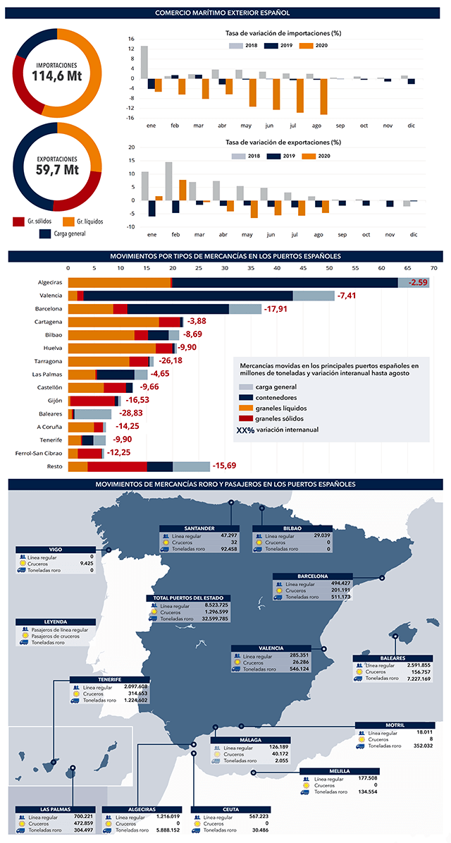 Principales parámetros del tráfico de los puertos españoles hasta agosto de 2020