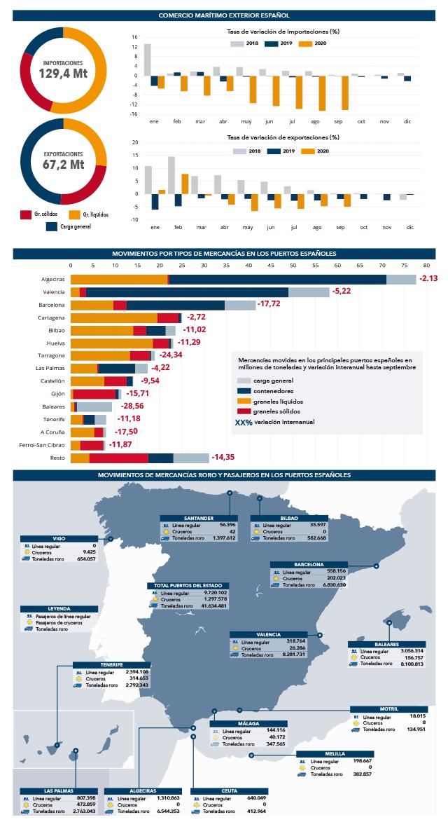 Principales parámetros de los tráficos en los puertos españoles
